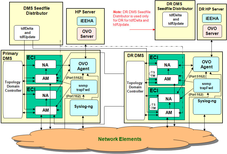 Stunning dms 1.0 architecture 861 x 586 · 125 kB · jpeg